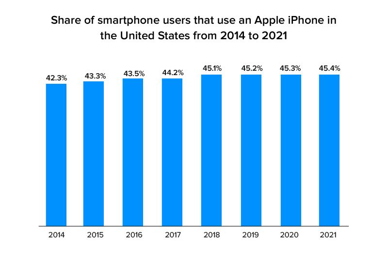 share of respondents using apple iPhone