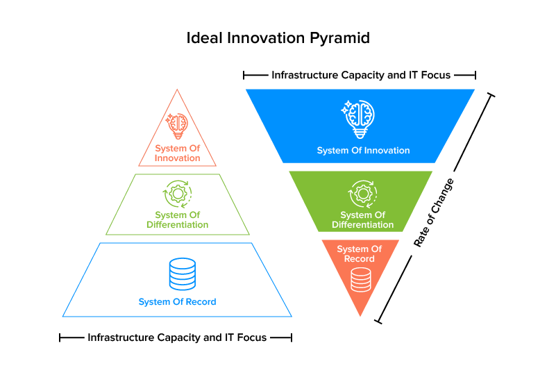 ideal innovation pyramid