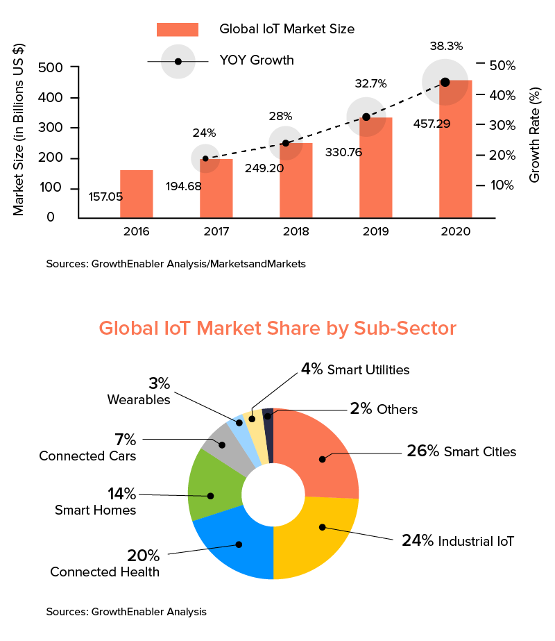 Global IoT Market Share by Sub- Sector