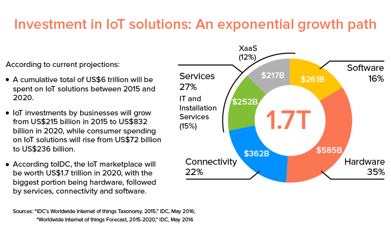 Investment in IoT Solution