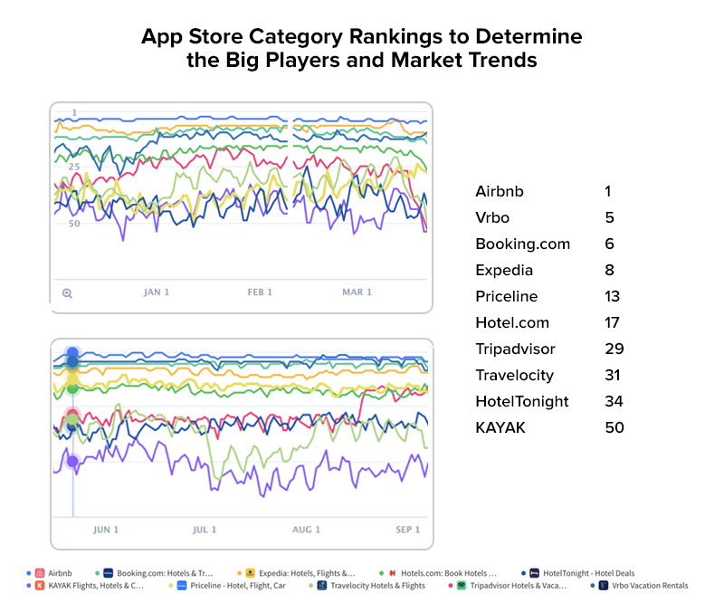 App Store Category Rankings to Determine the Big Players and Market Trends