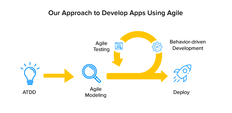Our approach to develop apps using agile
