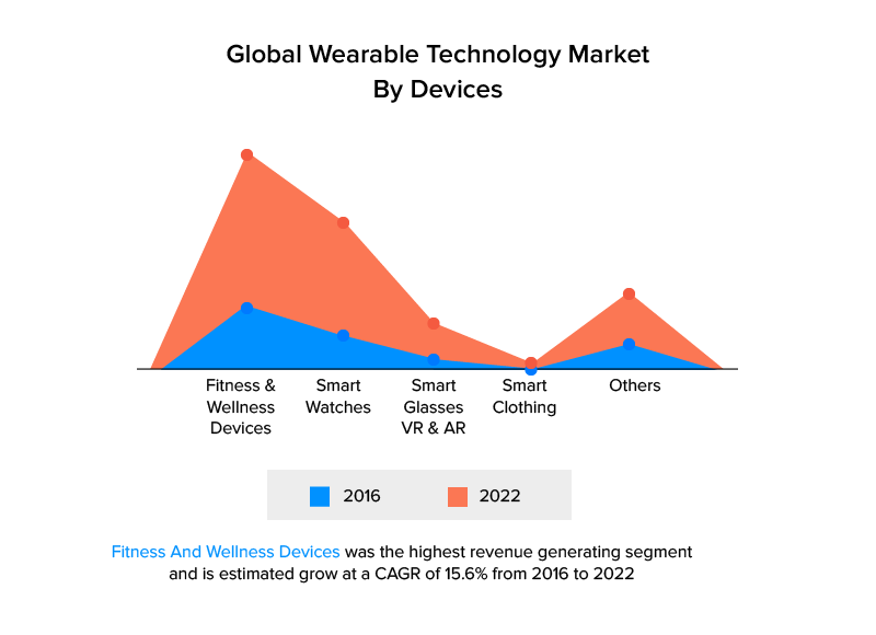 Global Wearable Technology Market by Devices