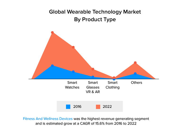 Wearable Technology Market By Product Type