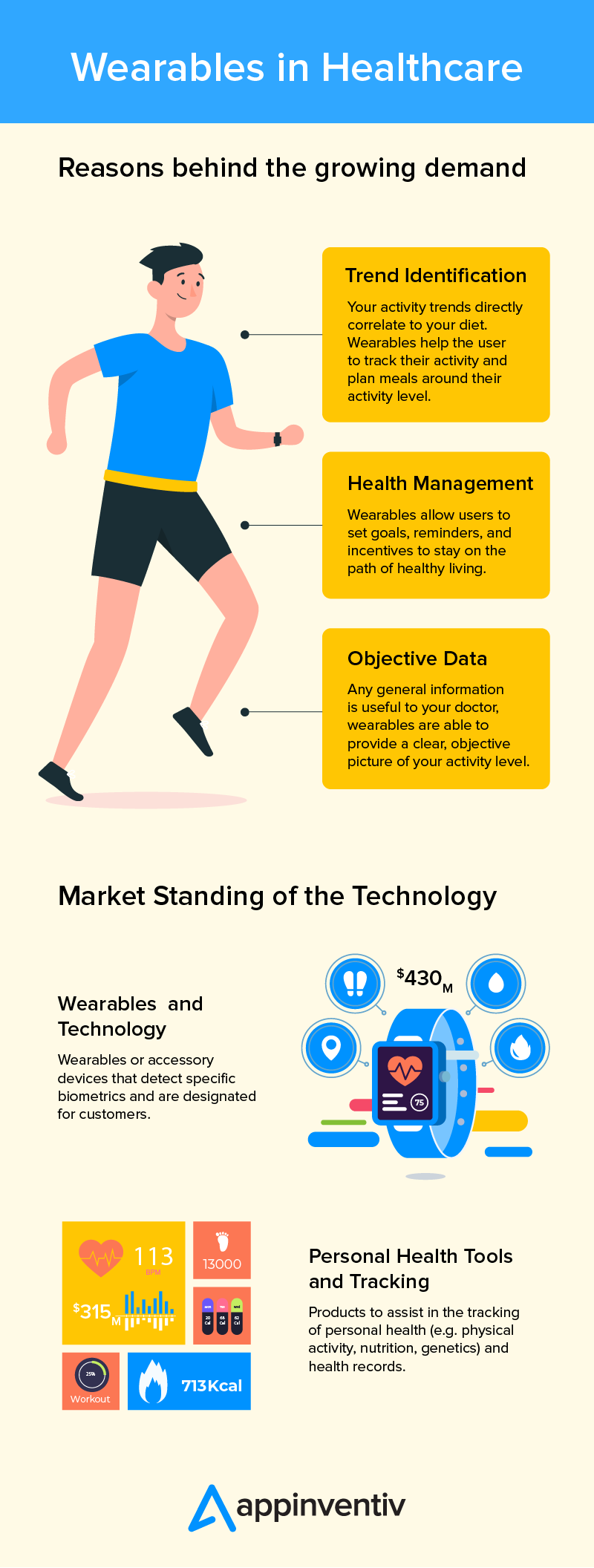 Role of Wearable in Healthcare