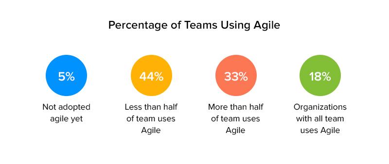 Percentage of teams using agile