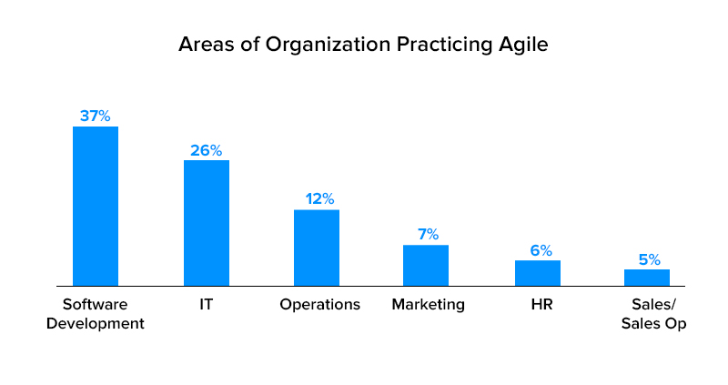 Areas of organization practicing agile