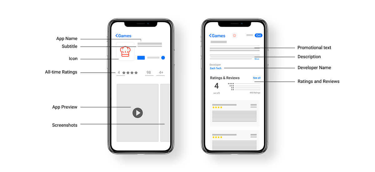Best Apple App Store Submissions Checklist