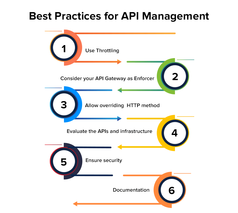 Best Practices for Building the Right API