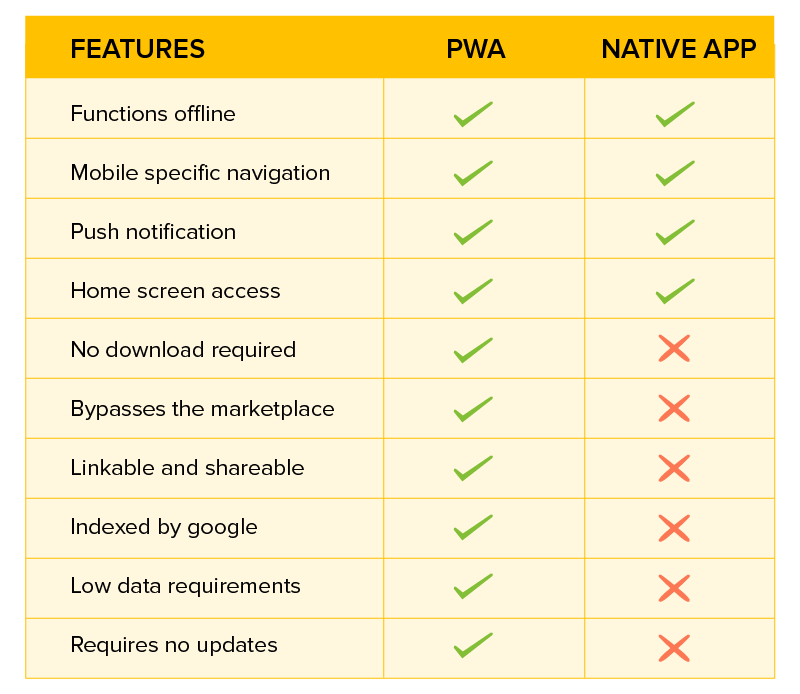Features of PWA & Native Apps