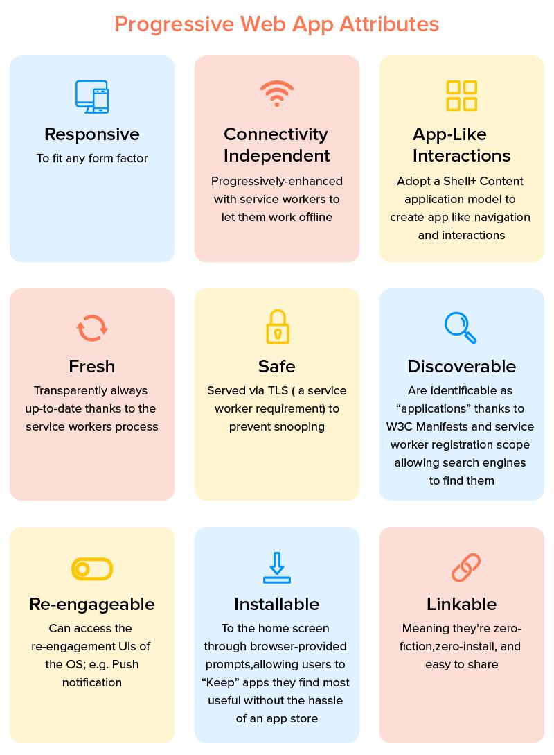 Progressive Web App Attributes