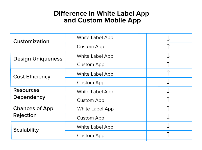 difference in white label and custom app