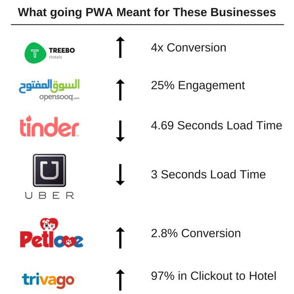 Benefits-that-Progressive-Web-App-bring-to-businesses