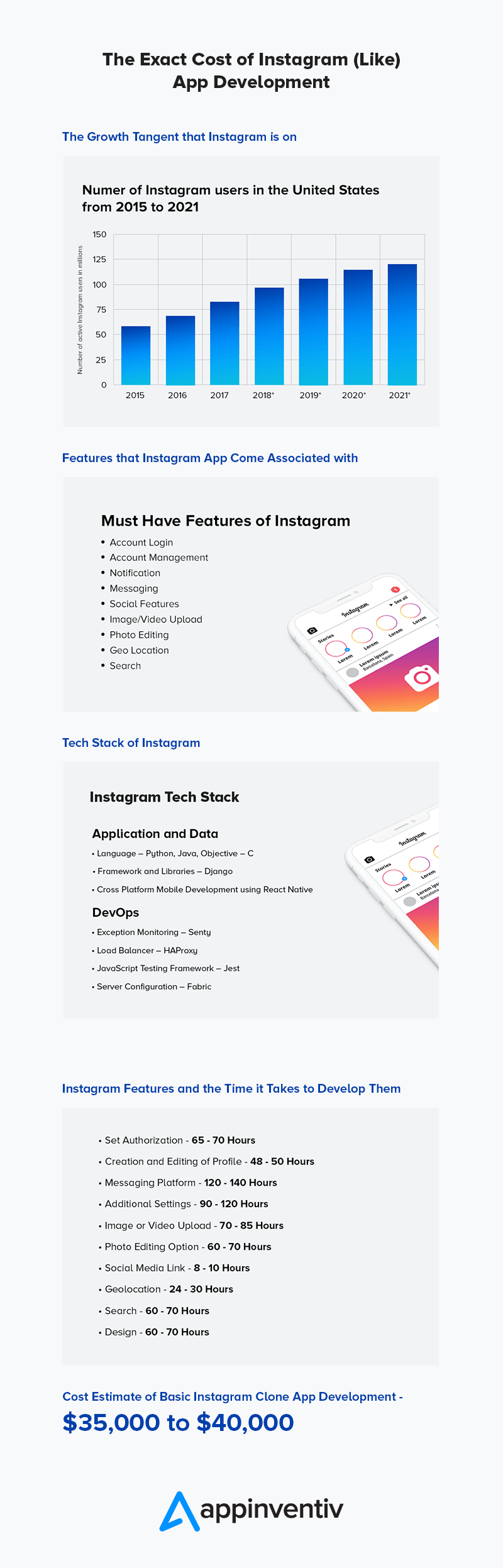 How much does it Cost to Develop Instagram like App