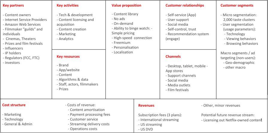 Business and revenue model of Netflix mobile application