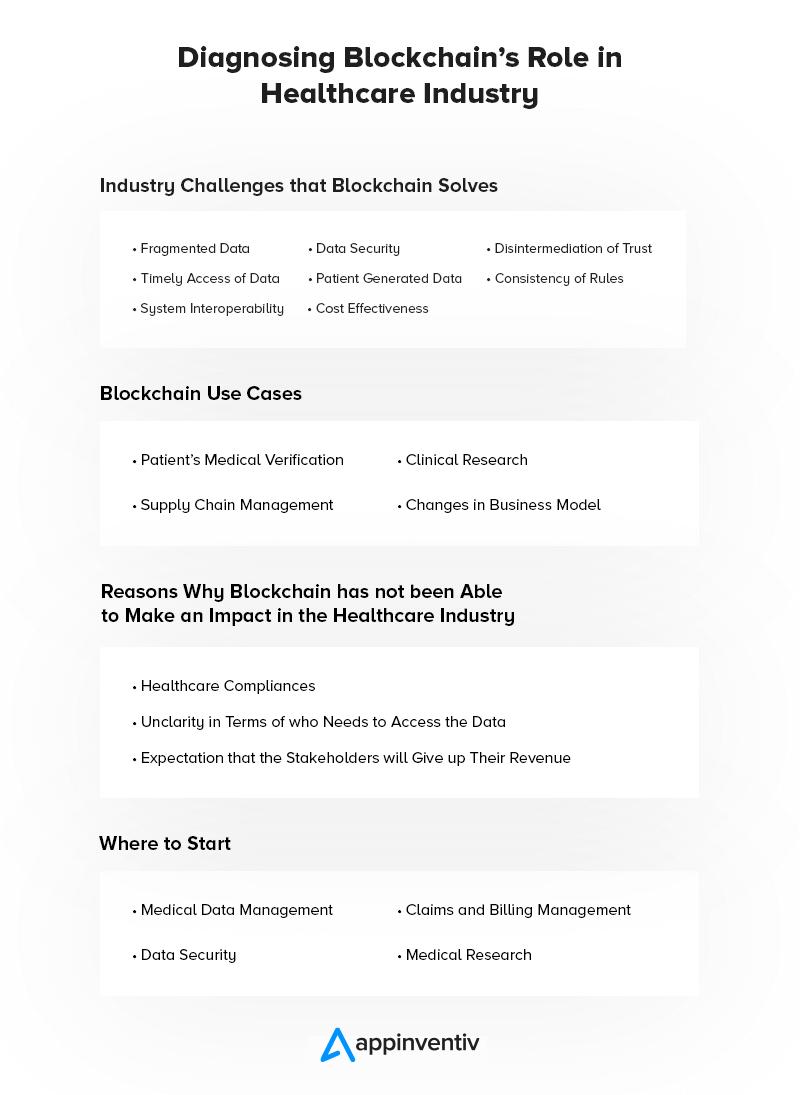 Blockchain Revolutionize Healthcare