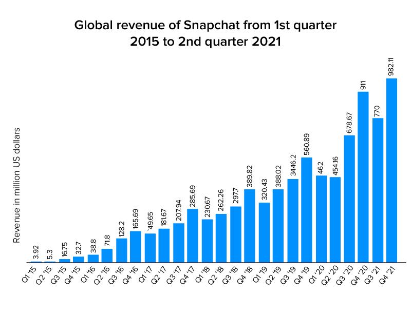 Global Revenue of Snap