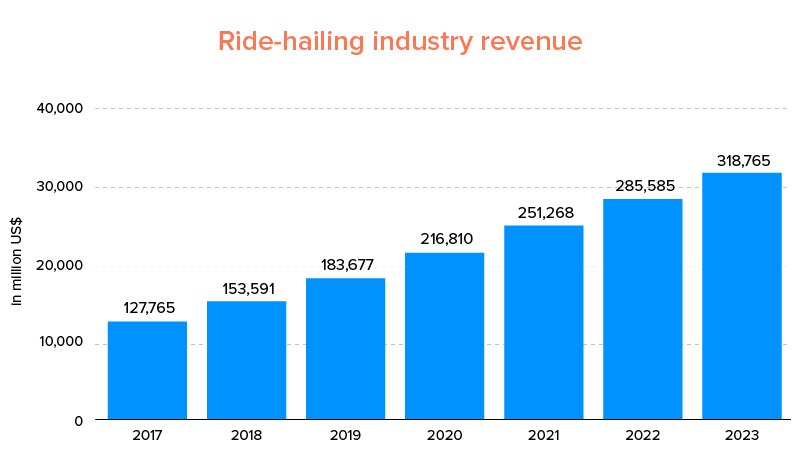 Ride-hailing industry revenue
