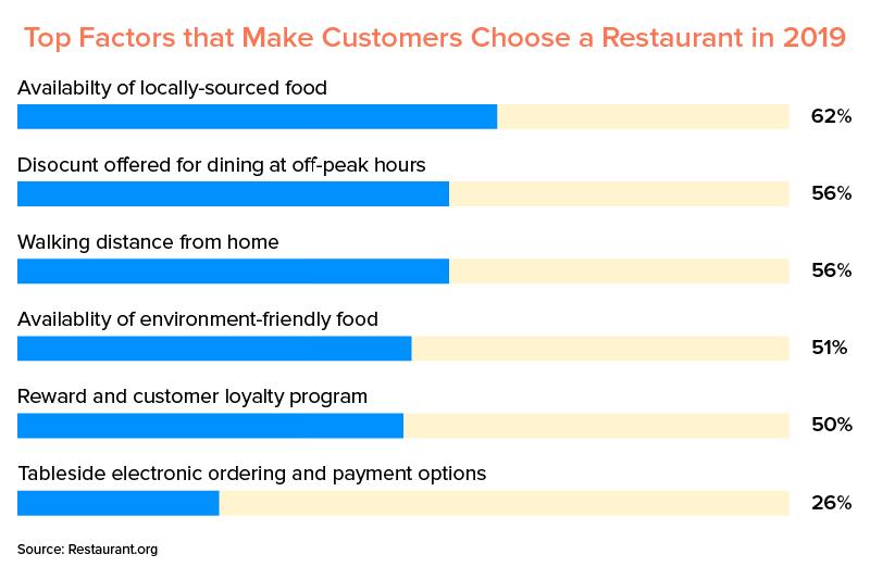 Top Factors that Make Customers Choose a Restaurant