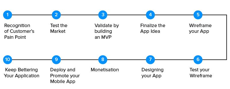 10 Step Application Development Roadmap