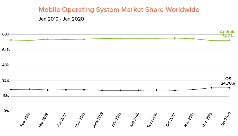 Mobile Operating System Market Share Worldwide