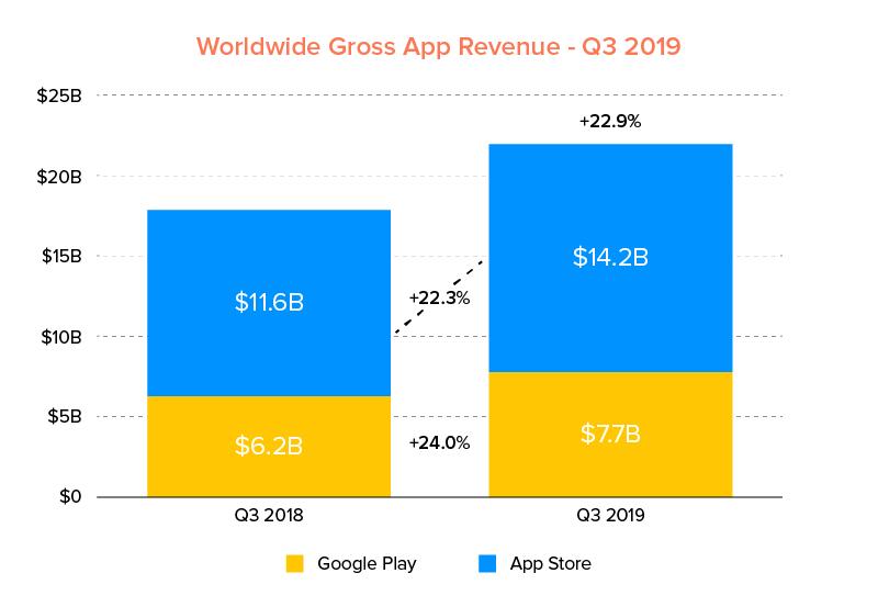 Worldwide-Gross-App-Revenue-Q3-2019