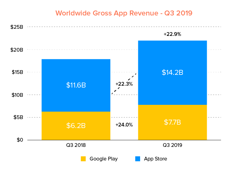 Worldwide Gross App Revenue - Q3 2019