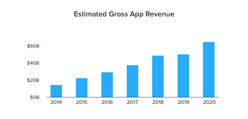 Estimated Gross App Revenue