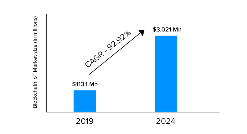 blockchain in IoT market size