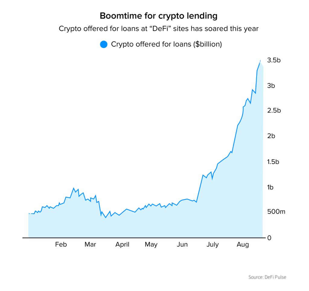 boomtime for crypto lending stat