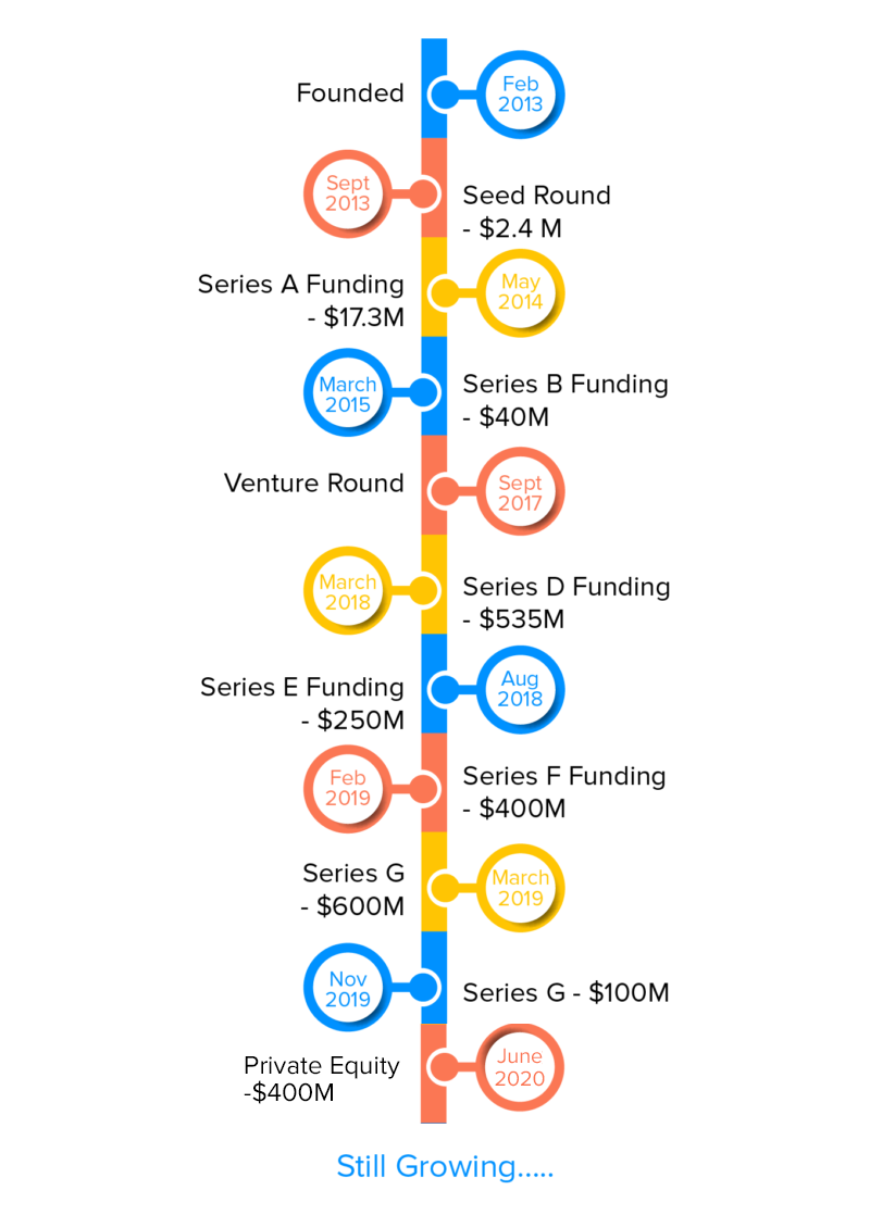 Facts and Funding Timeline of DoorDash