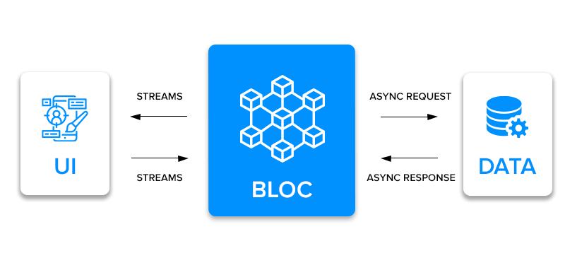 Business logic components