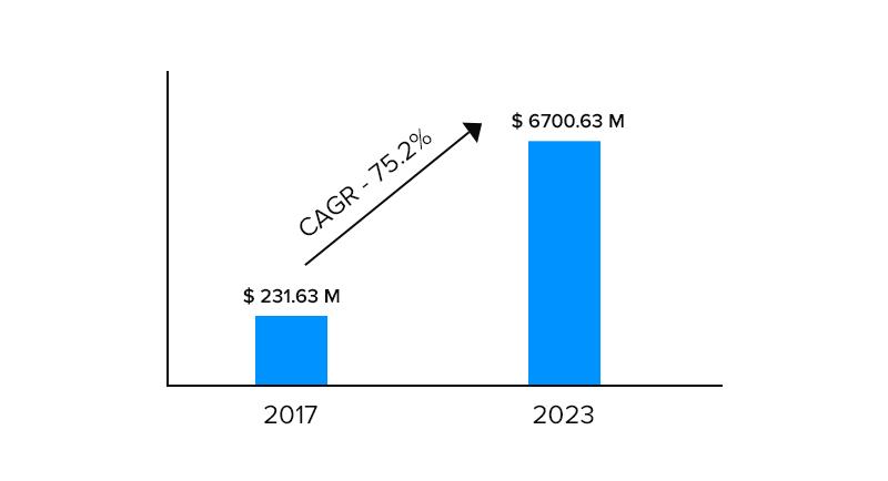 Future of Blockchain Based Fintech Market