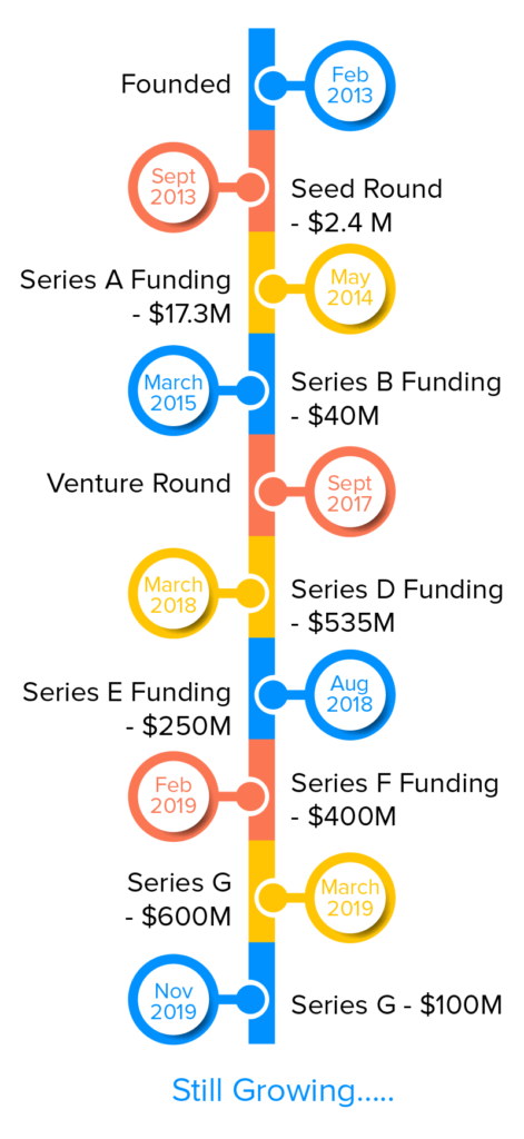 Timeline of Doordash