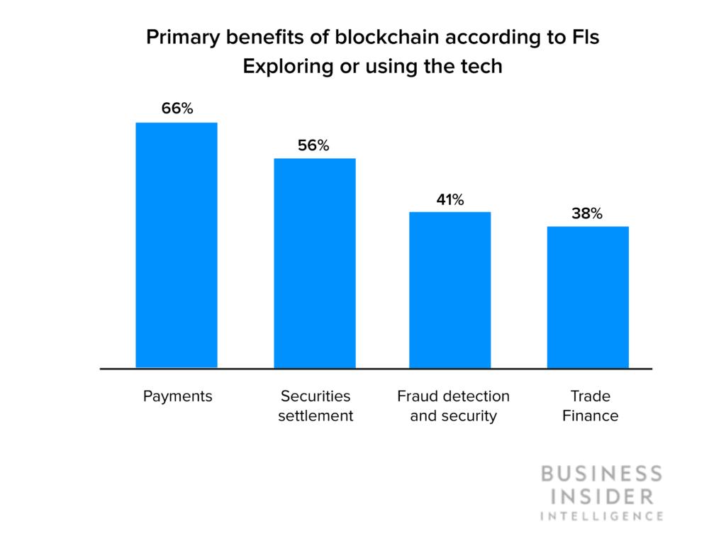 primary benefprimary benefits of blockchain stats its of blockchain stats (1) (1)