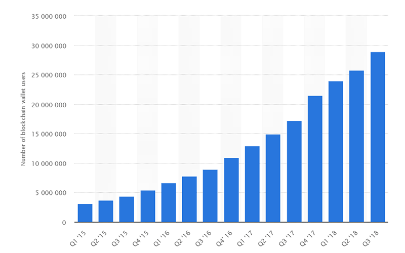 Blockchain-wallet-app-users
