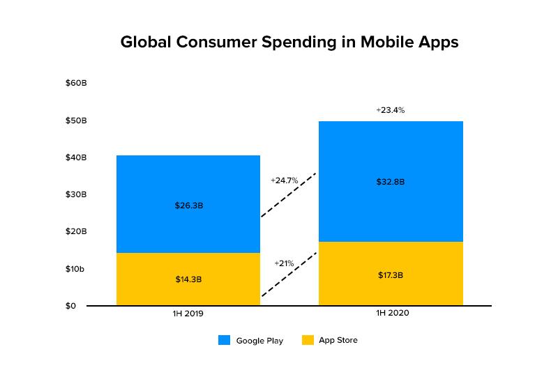 Global Consumer Spending in Mobile Apps