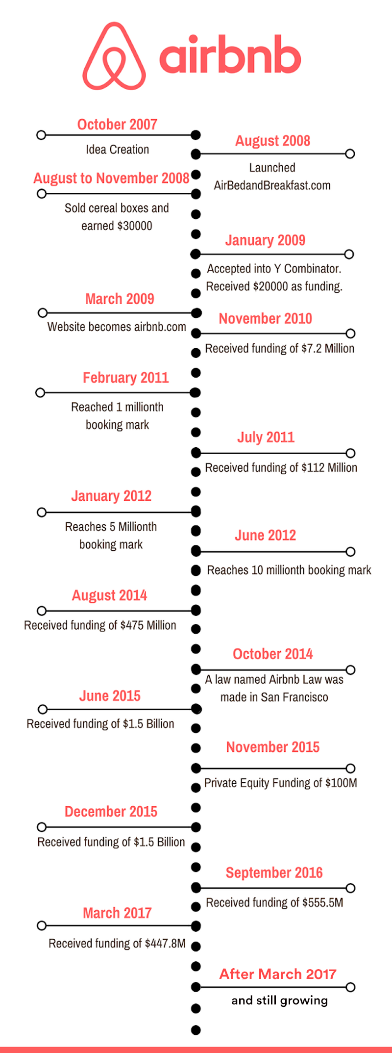Timeline of Airbnb