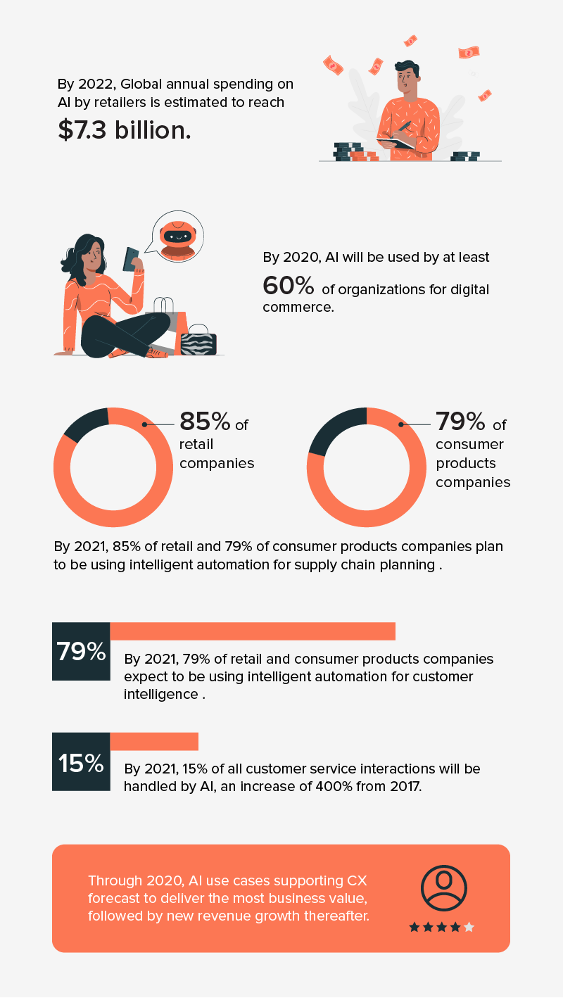 AI in retail- infographic