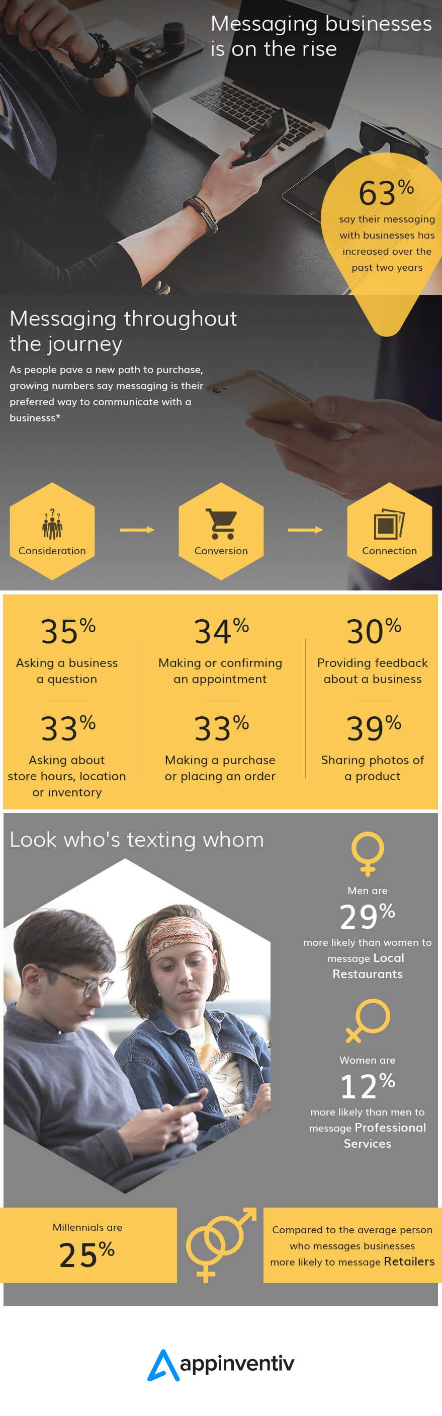 How Chatbot Development is Shaping The Business Growth Story