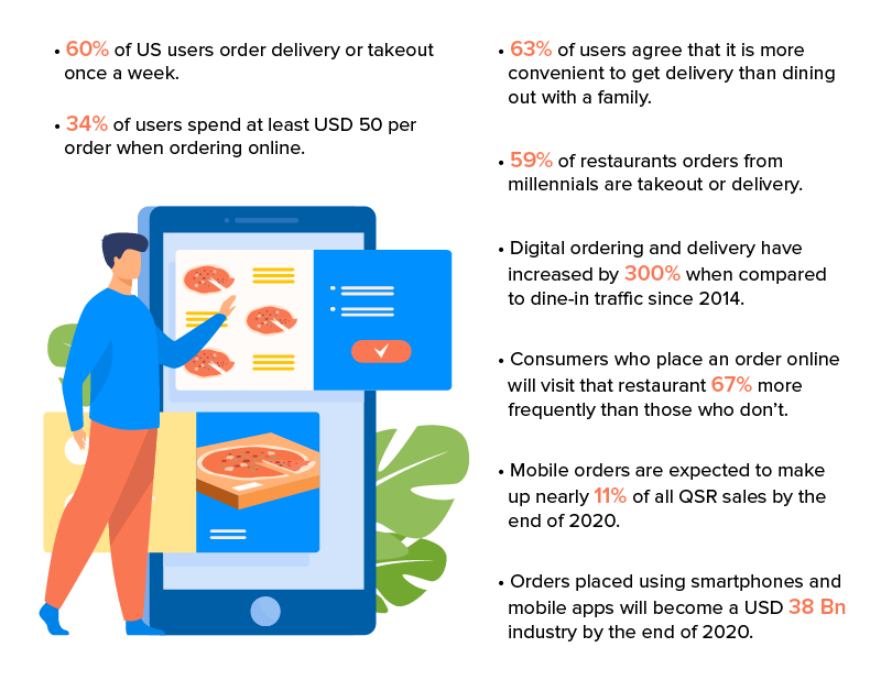 Stats of Food Delivery App