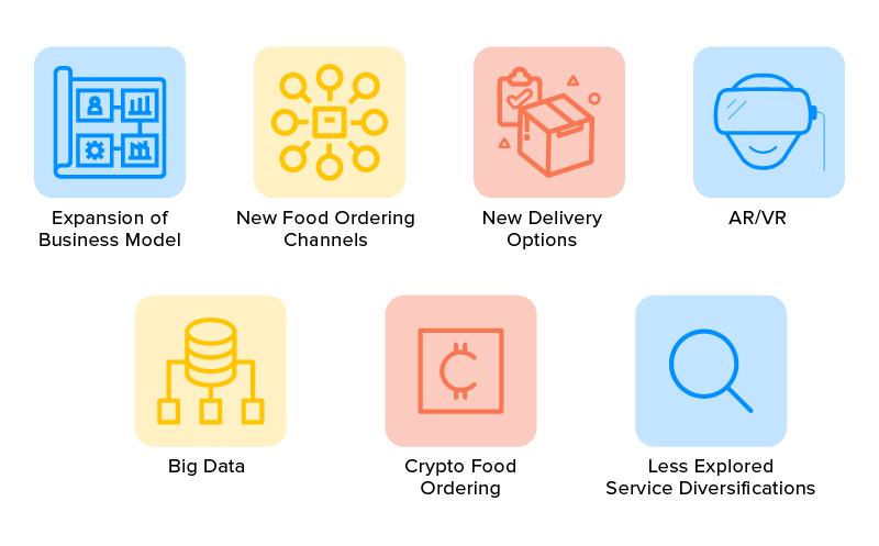 Future of Online Food Order App in the Mobilized Space