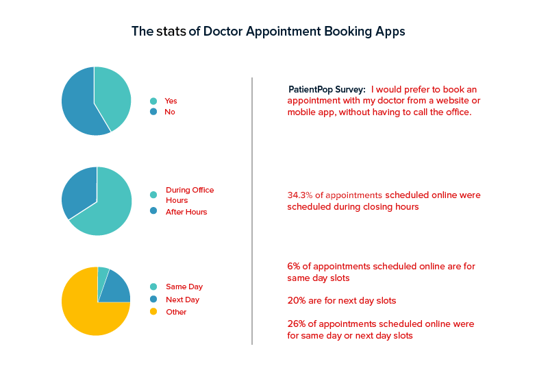 The Stats of Doctor Appointment Booking App