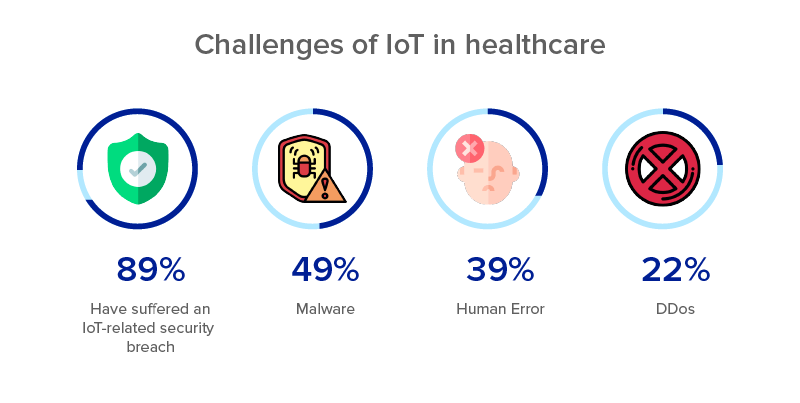 Challenges-of-IoT-in-healthcare