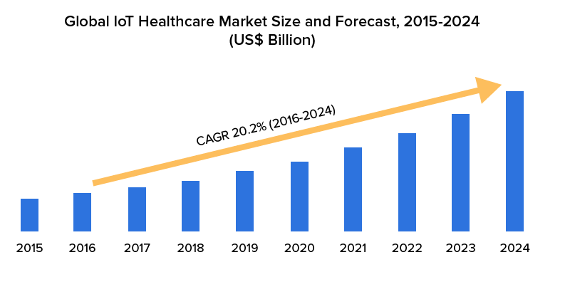 Global-IoT-Healthcare-Market-Size-and-Forecast