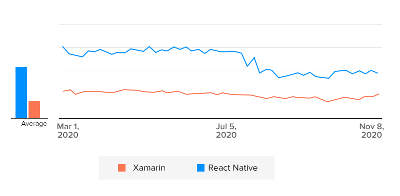 React Native vs Xamarin What to Choose in 2021