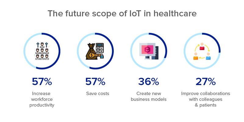 The-Future-scope-of-IoT-in-Healthcare