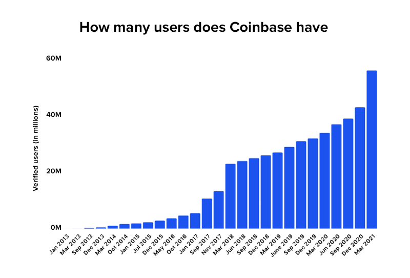 How many users does Coinbase have
