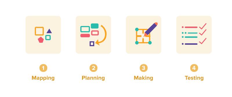 Design Sprints and Idea Validation
