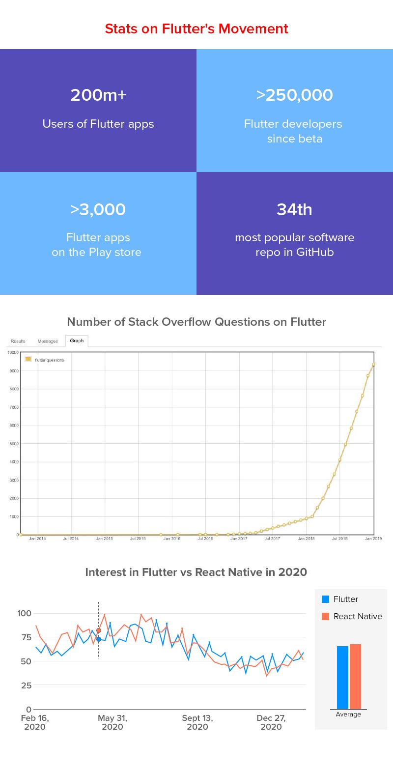 Stats of Flutter Movement